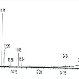 (PDF) Phytochemical analysis of Ruellia patula using gas