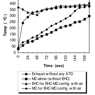 (PDF) Experimental Investigation on Cold Start HC and CO