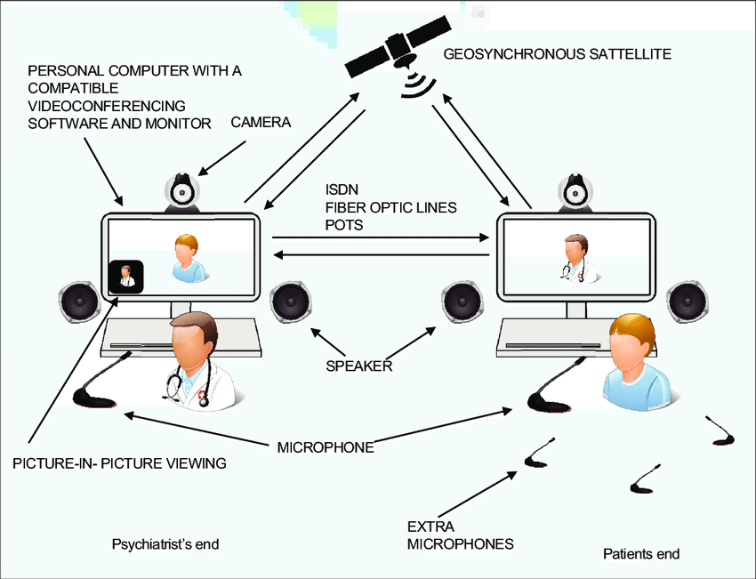 A typical videoconferencing setup used for telepsychiatry