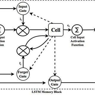 LSTM Block Diagram with three multiplicative gates :an
