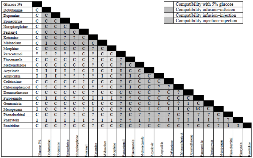 Two-dimensional compatibility chart of the 22 top drugs in