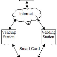 (PDF) Design and Assemble of Low Cost Prepaid Smart Card