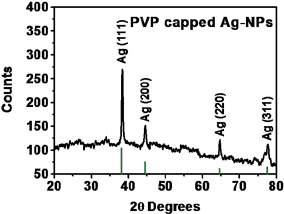 TEM image of PVP encapsulated Ag-NPs (with 0.09 g Ag(NO) 3