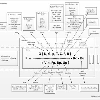 (PDF) Simulation and Implementation Model of Productivity