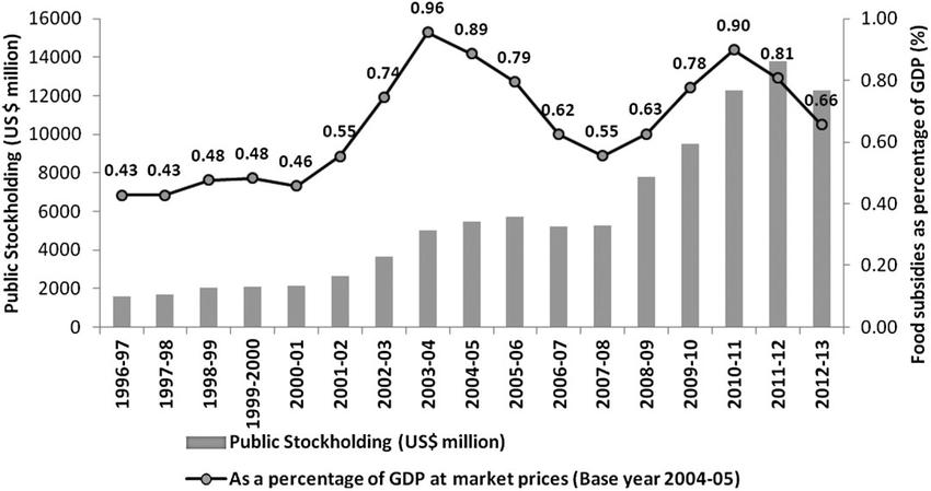 Public stockholding and food subsidies in Indian, 1995–96