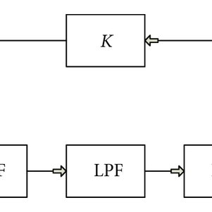 Tuning curve showing oscillation frequency and VCO