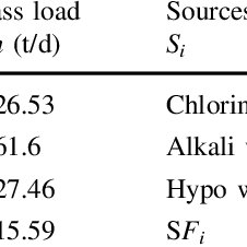 (PDF) Recycling of bleach plant effluent of an Indian