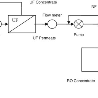 Schematic of the lab scale membrane treatment plant
