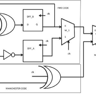 (PDF) On the Implementation of VLSI Architecture of FM0