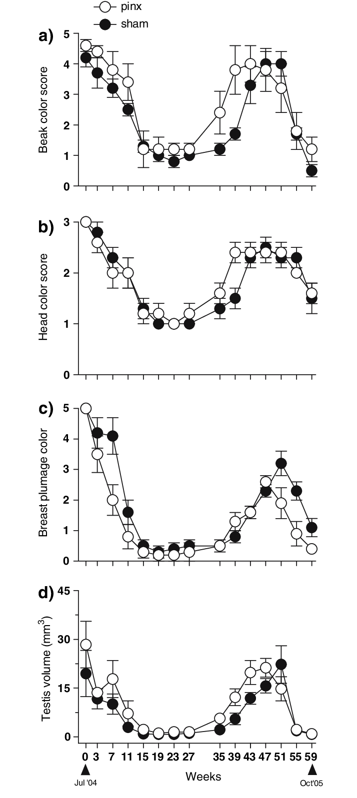 medium resolution of changes in beak and plumage head and breast pigmentation and testicular growth in pinealectomized