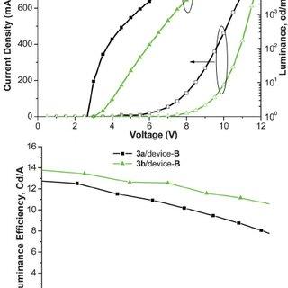 Schematic HOMO–LUMO energy level diagram for various OLED