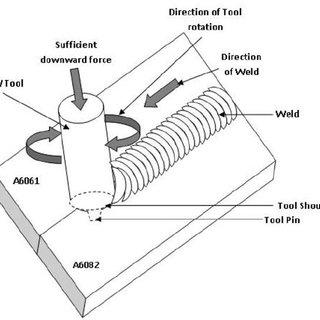 Experimental setup of FSW. FSW: friction stir welding