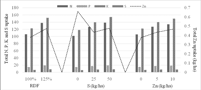 Effect of NPKSZn application on nutrient total uptake by