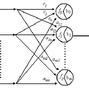 (PDF) Functional Link Neural Network Applied in Linear