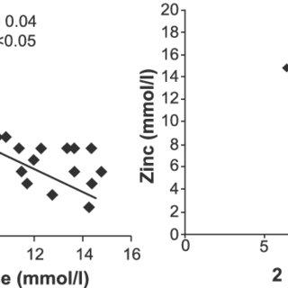 Schematic Diagram Of The Role Of Zinc In Insulin