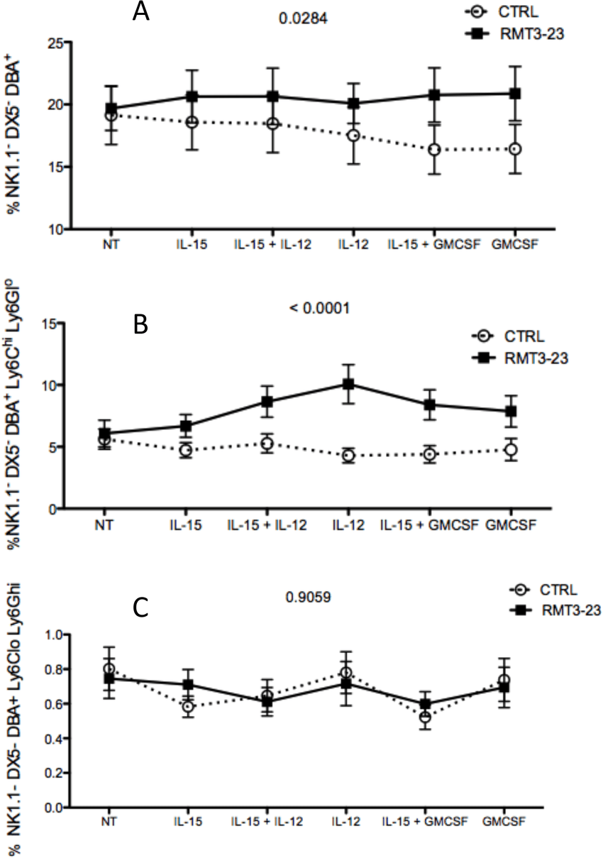 hight resolution of effect of gm csf and il 15 on the unk cells from pregnant cba