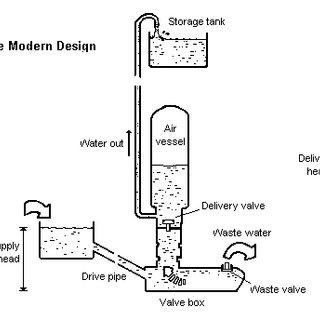 (PDF) Design, manufacture and test a hydraulic ram
