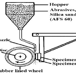 Schematic drawing of Rubber Wheel abrasion wear tester. (1