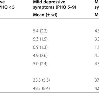 (PDF) Depression symptoms in people with diabetes