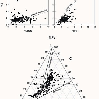 (PDF) Core-based chemostratigraphy of the Barnett Shale