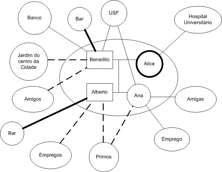 Ecomapa da família de D. Alice. Legenda: Vínculo moderado