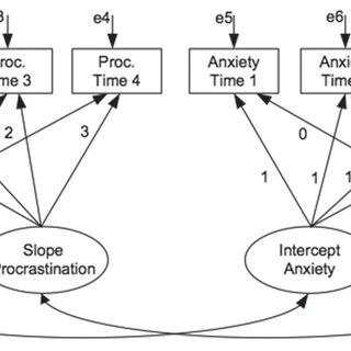 (PDF) Longitudinal Examination of Procrastination and