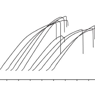 (PDF) Optimum slope of load-deflection curve for bending