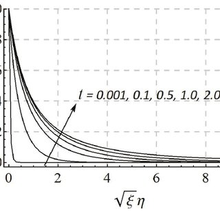 Effects of the parameter κ on the temperature profile (PST