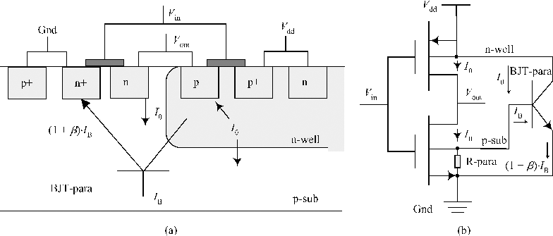 Transient-dose-rate-effect of inverter. (a) Circuit layout