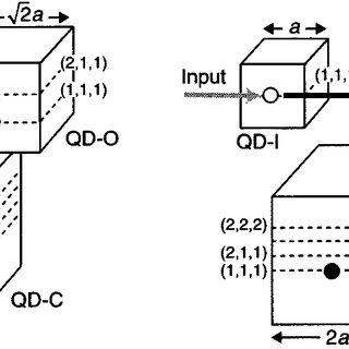 (PDF) Nanophotonics: Design, fabrication, and operation of