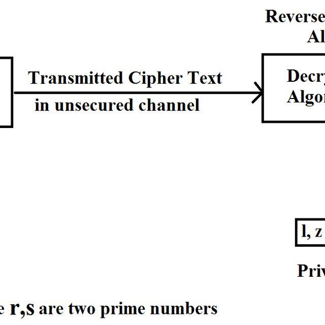 (PDF) A New Modified Version of Standard RSA Cryptography