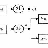 (PDF) Application of wavelet multi-resolution analysis