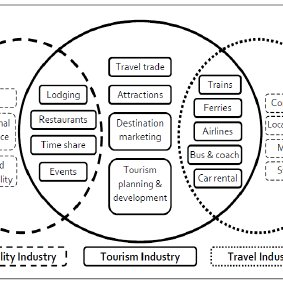 The Relationship between the Tourism, Hospitality and