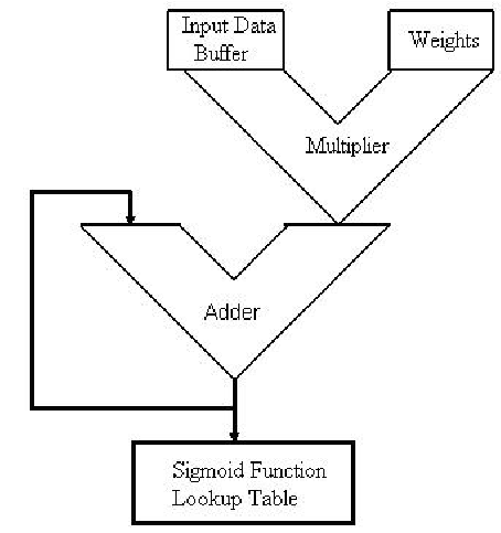 Block diagram of ANNs