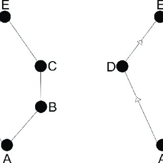 Hasse Diagram Fig. 1 shows the example of Hasse Diagram. A