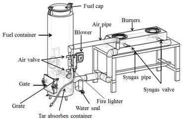 Sketch of the gasifier and LPG domestic burner EQUIVALENT