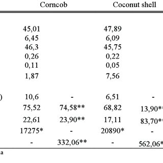Rockwell Hardness Test Results for E-Glass and Coconut