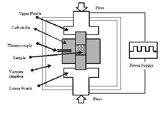 Schematic of Spark Plasma Sintering (SPS) machine used to
