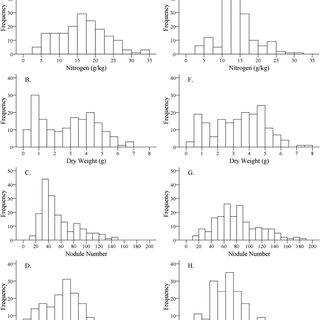 (PDF) QTL Mapping of Ineffective Nodulation and Nitrogen