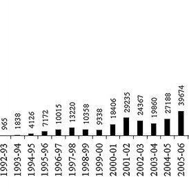 (PDF) Exploring the causal link between FDI and human