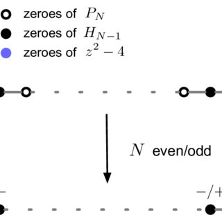 Summary of the analysis of the U (6) gauge theory and the