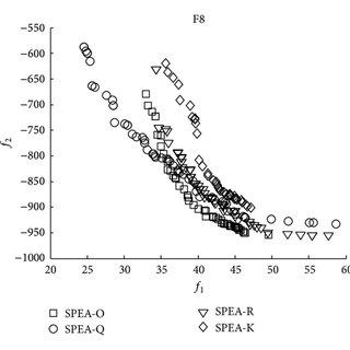 (PDF) Surrogate-Assisted Multiobjective Evolutionary