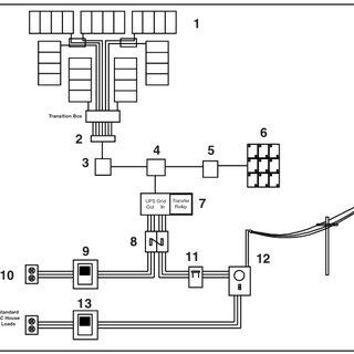 4: Grid-tied Photovoltaic Installation Schematic [11