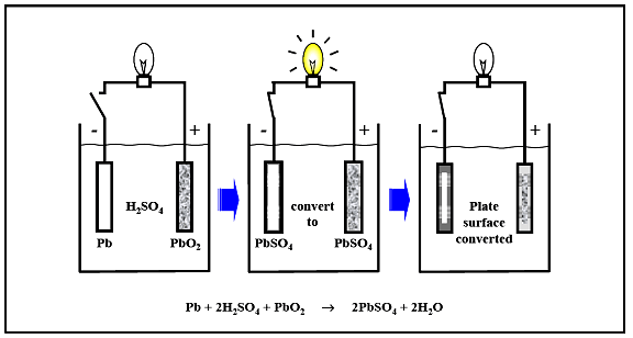 2: Electrochemical processes in the lead-acid batteries