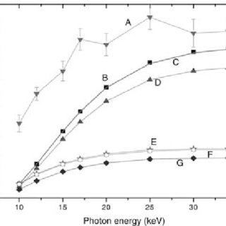 (PDF) Energy response study of thermoluminescent