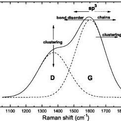 Schematic representation of a typical Raman spectrum of an