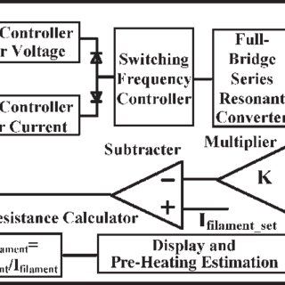 (PDF) Development and Optimization of High-Voltage Power
