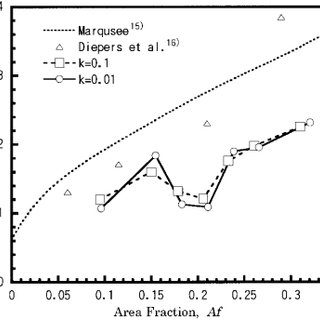 Experimental and numerical (CZM) P- curves for the L O =37