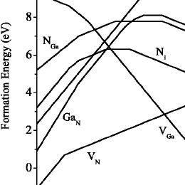 (PDF) Diffusivity of native defects in GaN