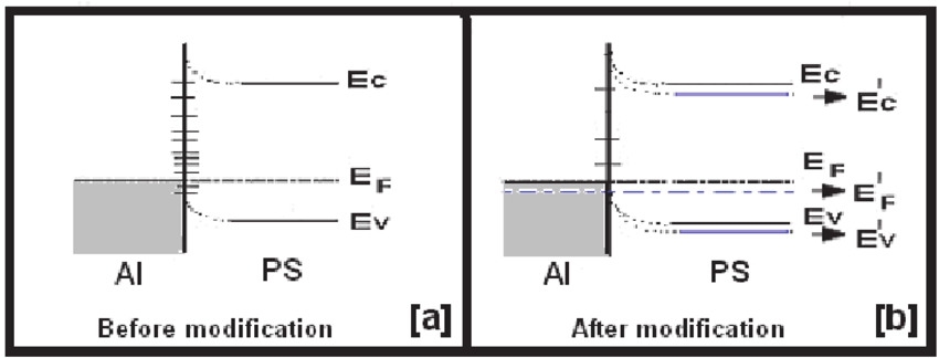 Band diagram of Al/PS junction (for Ohmic contact to p